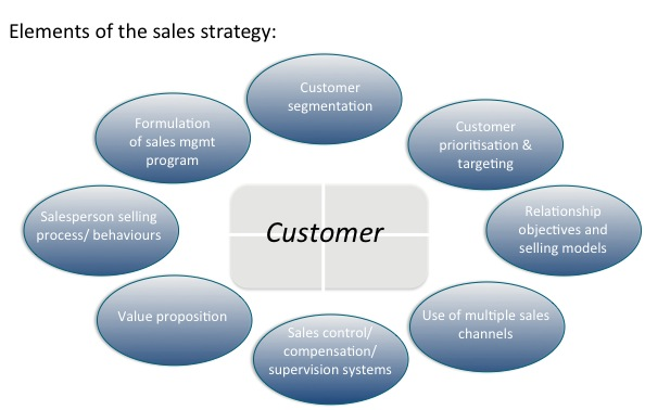 Strategic sales michael j quimby for Sales marketing tactics